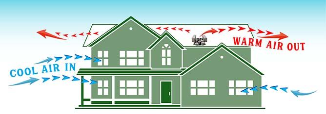Diagram showing whole house fan air flow