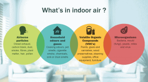 What is indoor air? IAQ and Pollutants